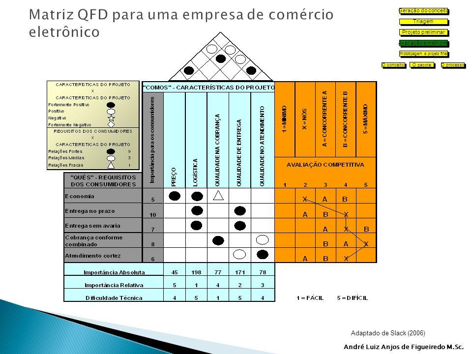 Matriz QFD para uma empresa de comércio eletrônico
