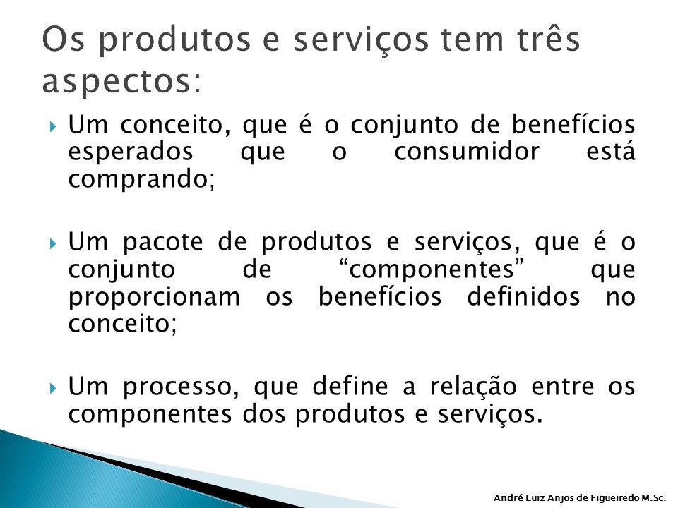 Os produtos e serviços tem três aspectos: