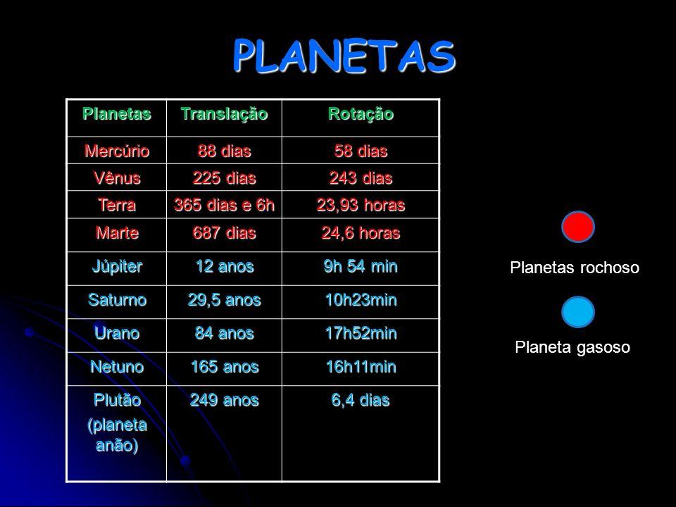 PLANETAS Planetas Translação Rotação Mercúrio 88 dias 58 dias Vênus