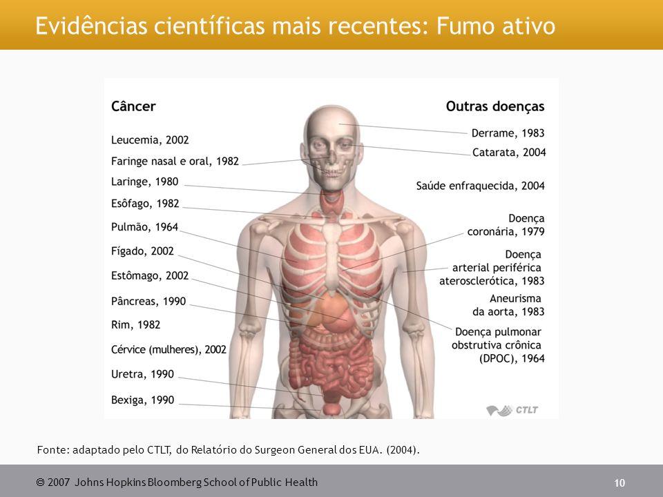 Evidências científicas mais recentes: Fumo ativo