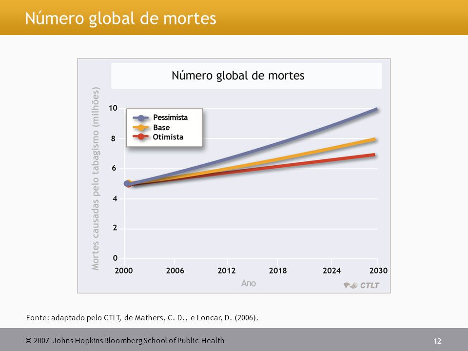 Número global de mortes