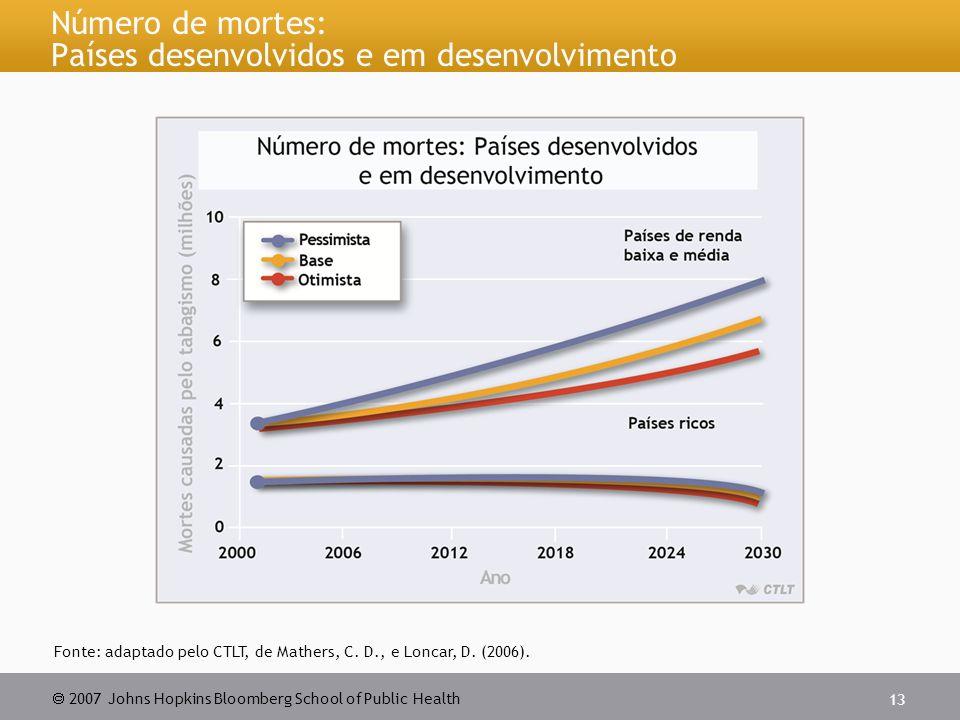 Número de mortes: Países desenvolvidos e em desenvolvimento