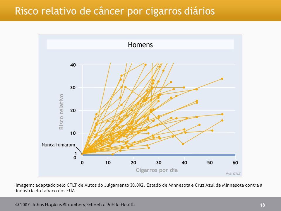 Risco relativo de câncer por cigarros diários
