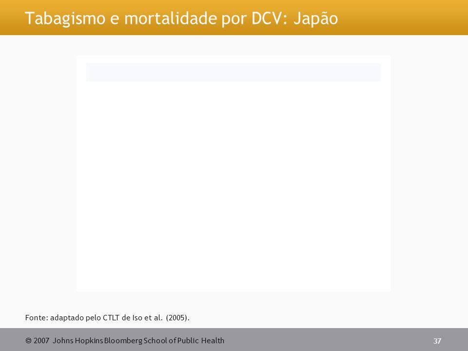 Tabagismo e mortalidade por DCV: Japão