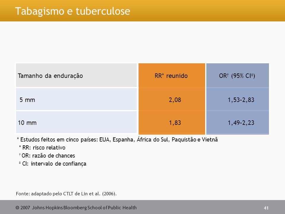 Tabagismo e tuberculose