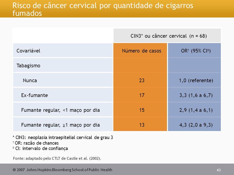 Risco de câncer cervical por quantidade de cigarros fumados