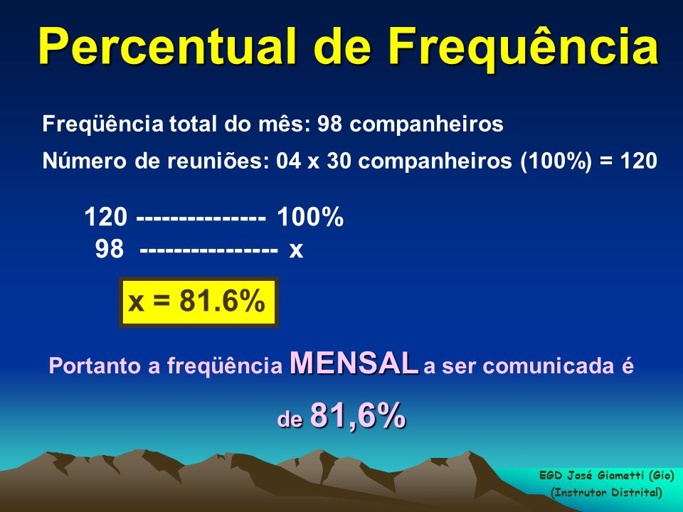 Percentual de Frequência
