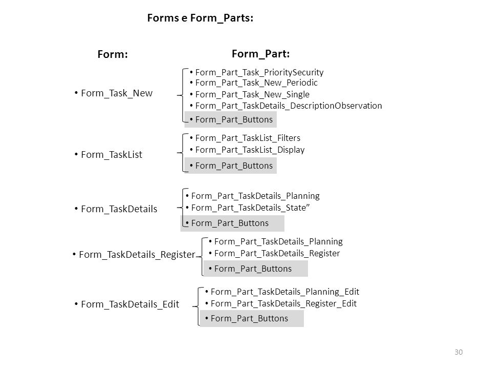 Forms e Form_Parts: Form: Form_Part: Form_Task_New Form_TaskList