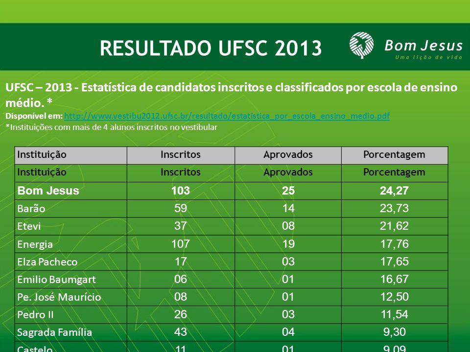 RESULTADO UFSC 2013 UFSC – 2013 - Estatística de candidatos inscritos e classificados por escola de ensino médio. *