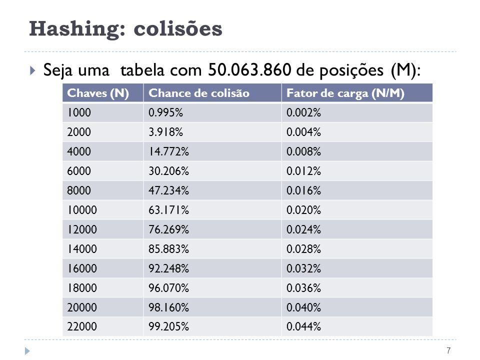 Hashing: colisões Seja uma tabela com 50.063.860 de posições (M):