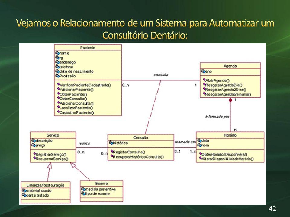 Vejamos o Relacionamento de um Sistema para Automatizar um Consultório Dentário: