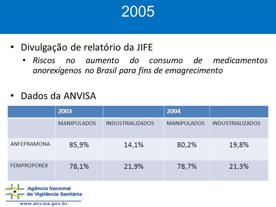 2005 Divulgação de relatório da JIFE Dados da ANVISA