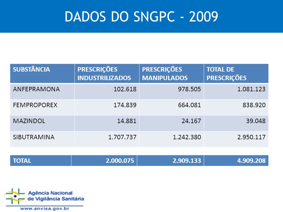 DADOS DO SNGPC - 2009 SUBSTÂNCIA PRESCRIÇÕES INDUSTRILIZADOS
