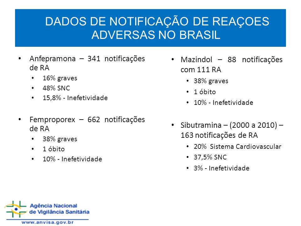 DADOS DE NOTIFICAÇÃO DE REAÇOES ADVERSAS NO BRASIL
