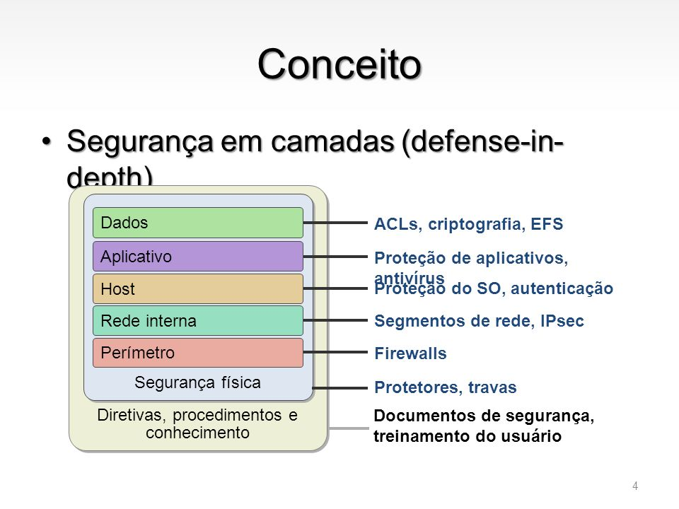 Diretivas, procedimentos e conhecimento
