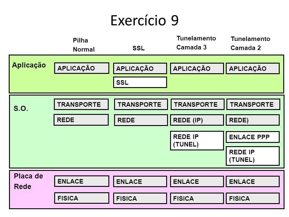 Exercício 9 Aplicação S.O. Placa de Rede Tunelamento Camada 3 Pilha