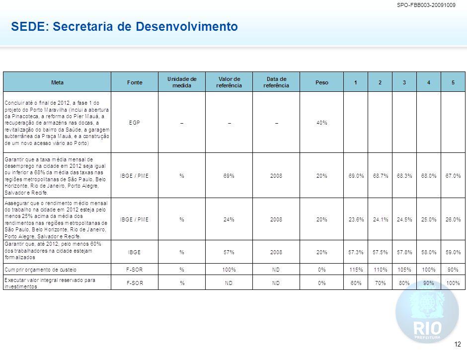 SME: Secretaria de Educação