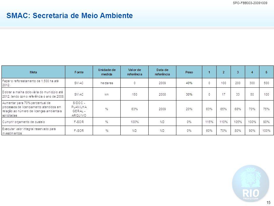 SMO: Secretaria de Obras