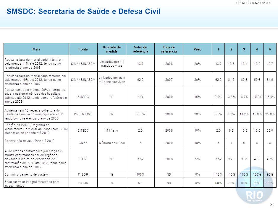 SMTE: Secretaria de Trabalho e Emprego