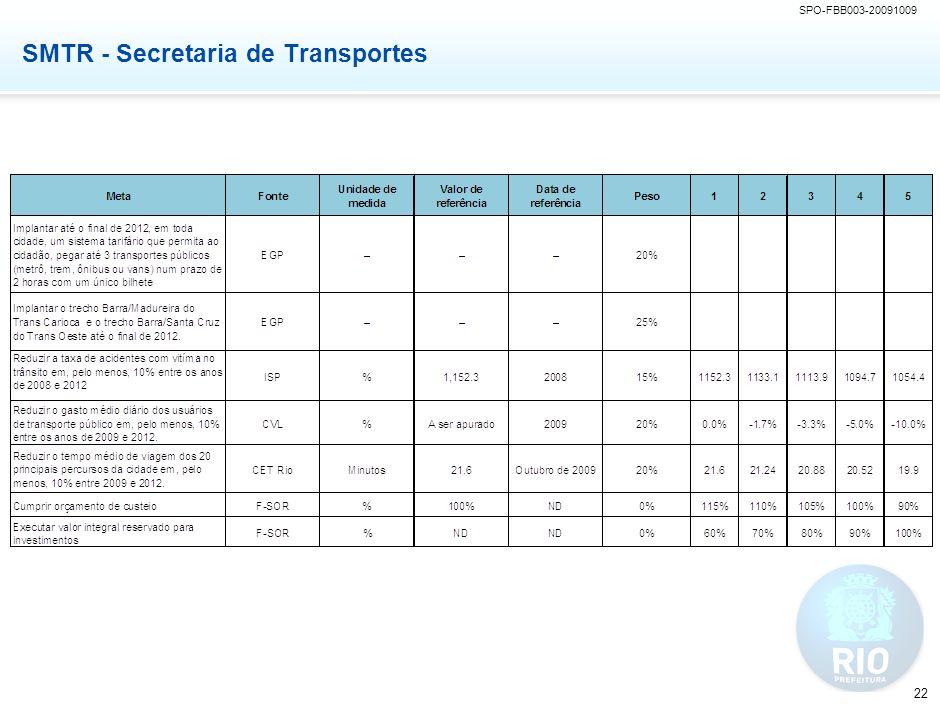 SMF: Secretaria de Fazenda