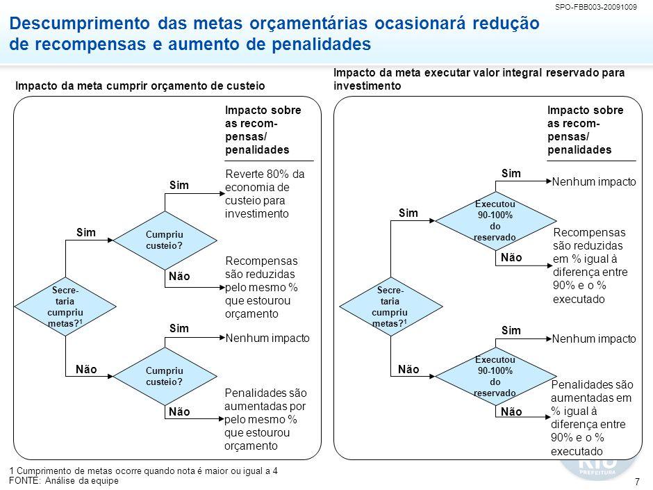 Objetivos de hoje Apresentar situação dos acordos de resultados