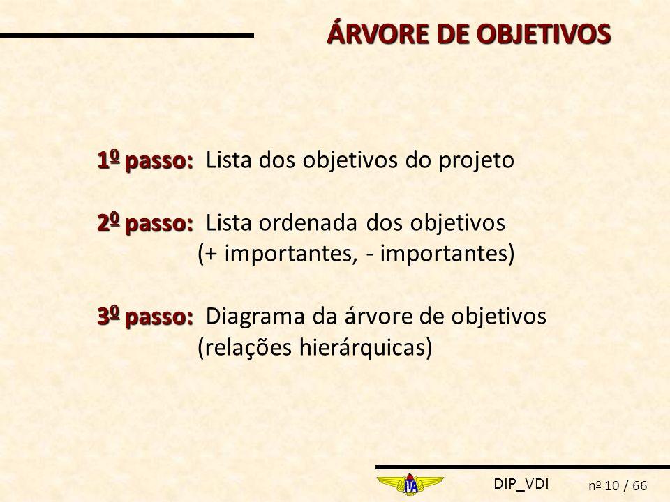 ÁRVORE DE OBJETIVOS 10 passo: Lista dos objetivos do projeto