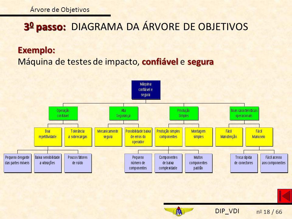 30 passo: DIAGRAMA DA ÁRVORE DE OBJETIVOS