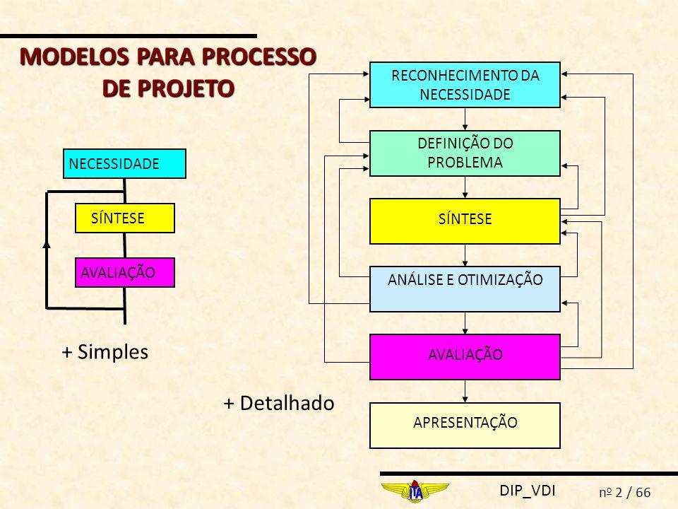 MODELOS PARA PROCESSO DE PROJETO