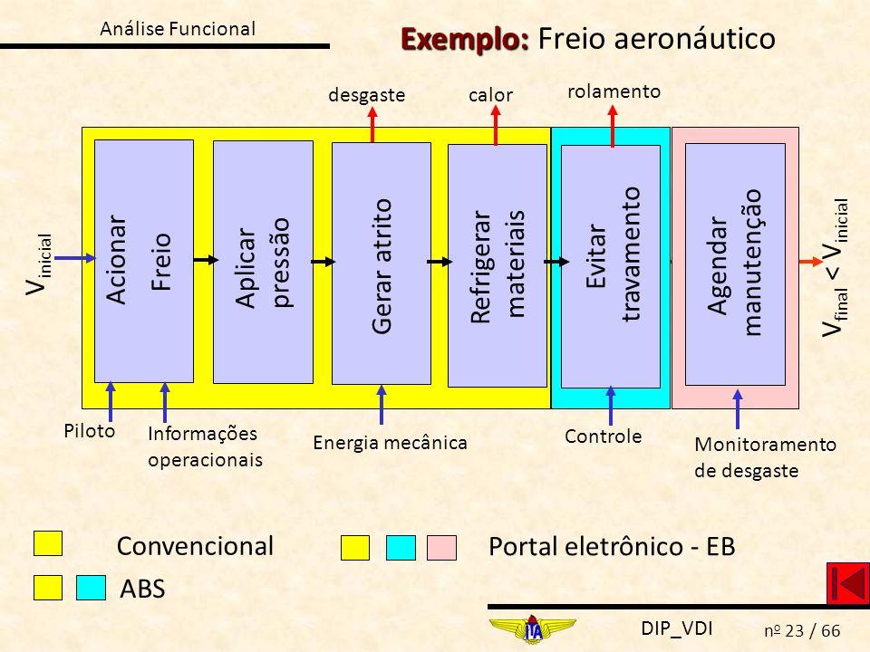 Exemplo: Freio aeronáutico