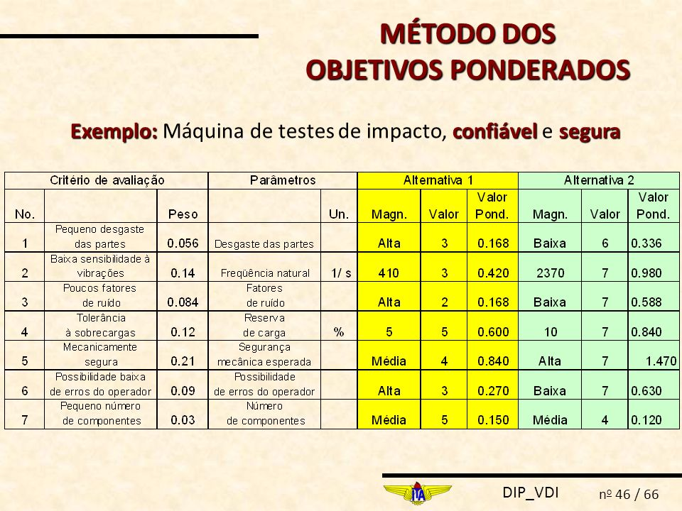MÉTODO DOS OBJETIVOS PONDERADOS