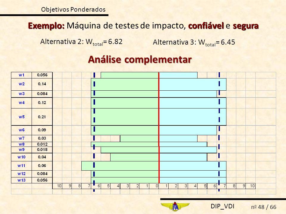 Objetivos Ponderados Exemplo: Máquina de testes de impacto, confiável e segura. Alternativa 2: Wtotal= 6.82.