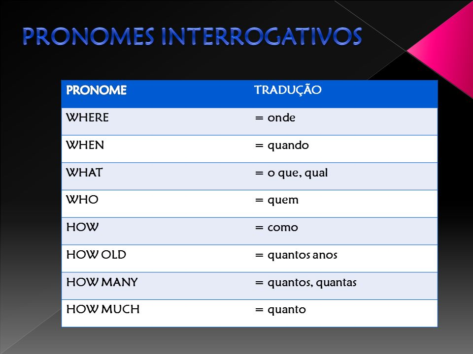 Pronomes interrogativos