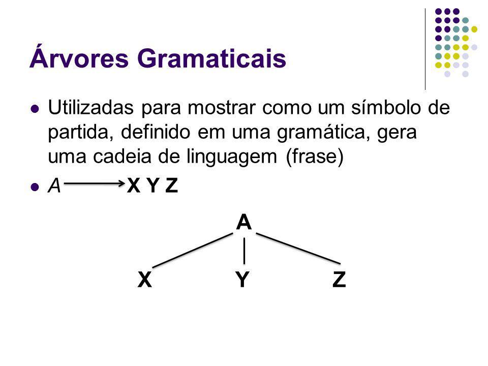 Árvores Gramaticais A X Y Z