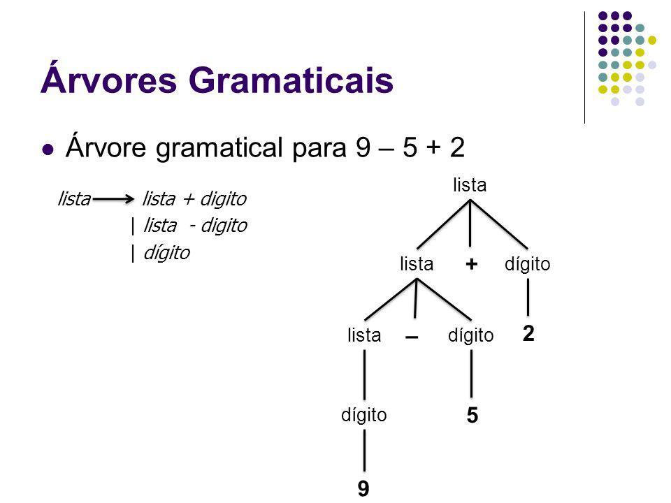 Árvores Gramaticais Árvore gramatical para 9 – 5 + 2 + – 2 5 9 lista