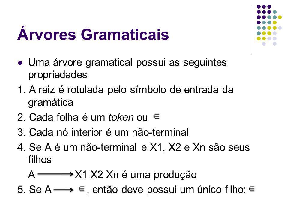 Árvores Gramaticais Uma árvore gramatical possui as seguintes propriedades. 1. A raiz é rotulada pelo símbolo de entrada da gramática.