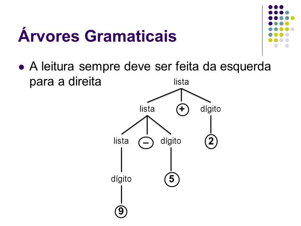 Árvores Gramaticais A leitura sempre deve ser feita da esquerda para a direita. lista. lista. + dígito.