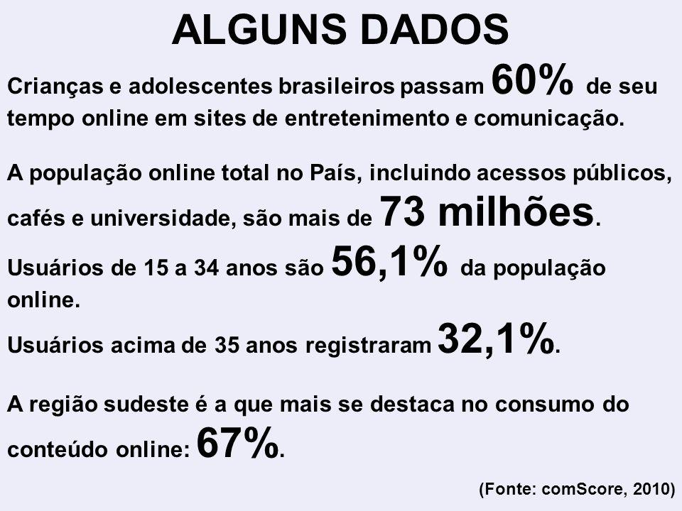 ALGUNS DADOS Crianças e adolescentes brasileiros passam 60% de seu tempo online em sites de entretenimento e comunicação.