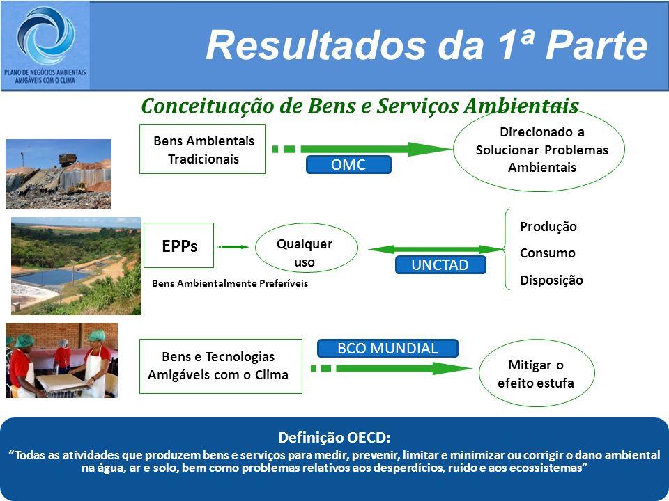 Resultados da 1ª Parte Conceituação de Bens e Serviços Ambientais EPPs