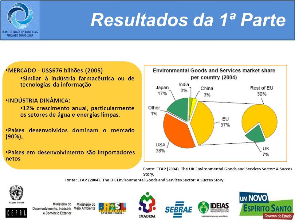 Resultados da 1ª Parte MERCADO - US$676 bilhões (2005)