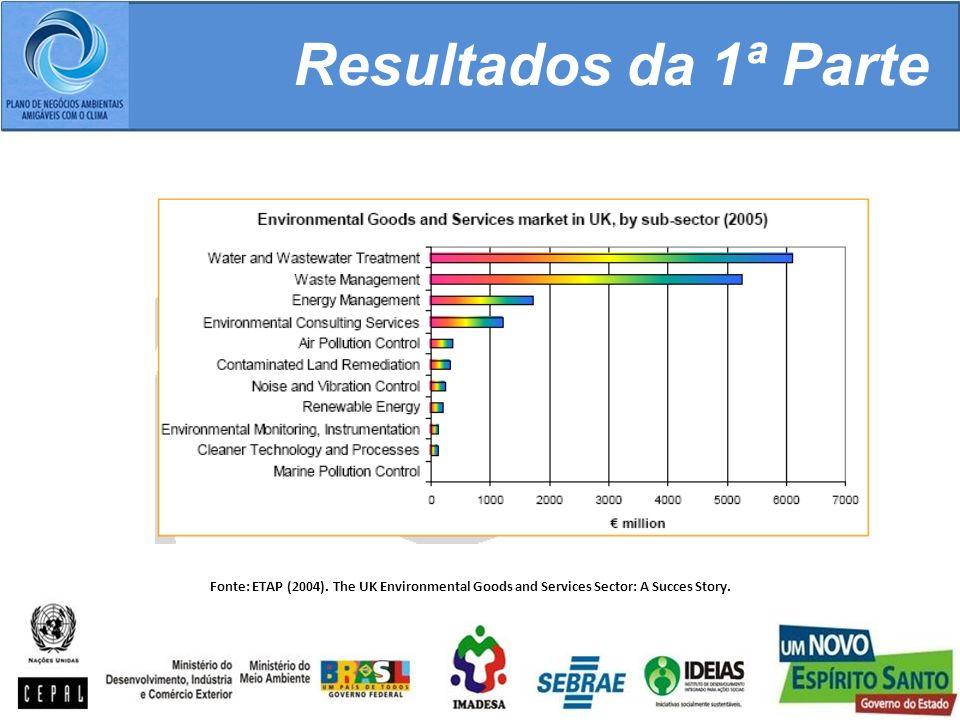 Resultados da 1ª Parte Fonte: ETAP (2004).