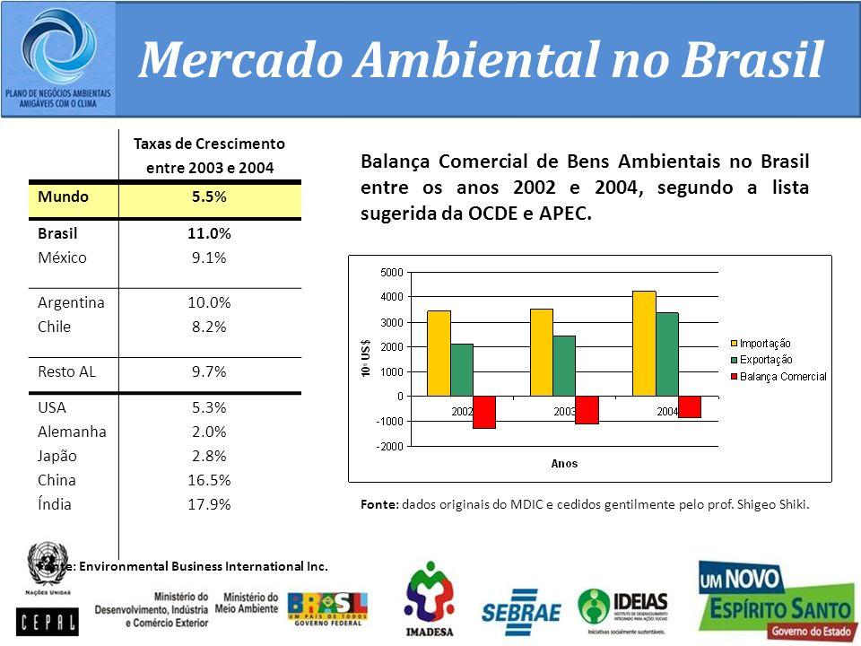 Mercado Ambiental no Brasil