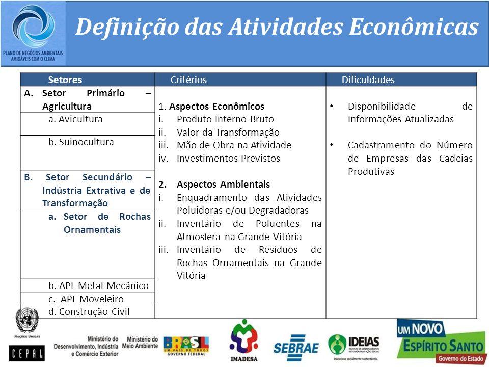 Definição das Atividades Econômicas
