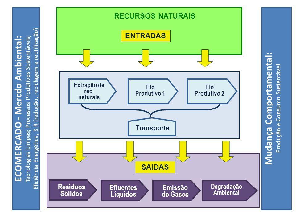 ECOMERCADO - Mercdo Ambiental: Mudança Comportamental: