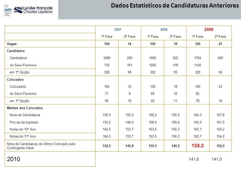 Dados Estatísticos de Candidaturas Anteriores