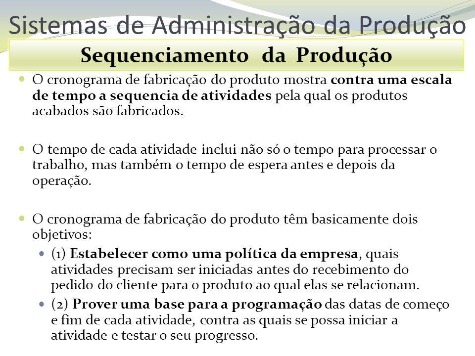 Sistemas de Administração da Produção