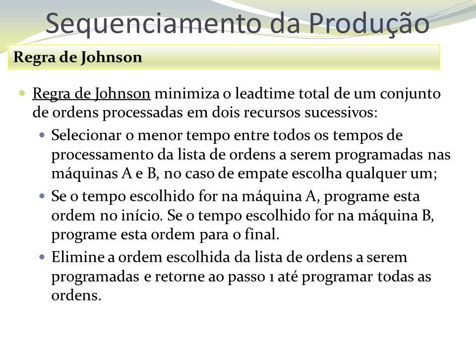Sequenciamento da Produção