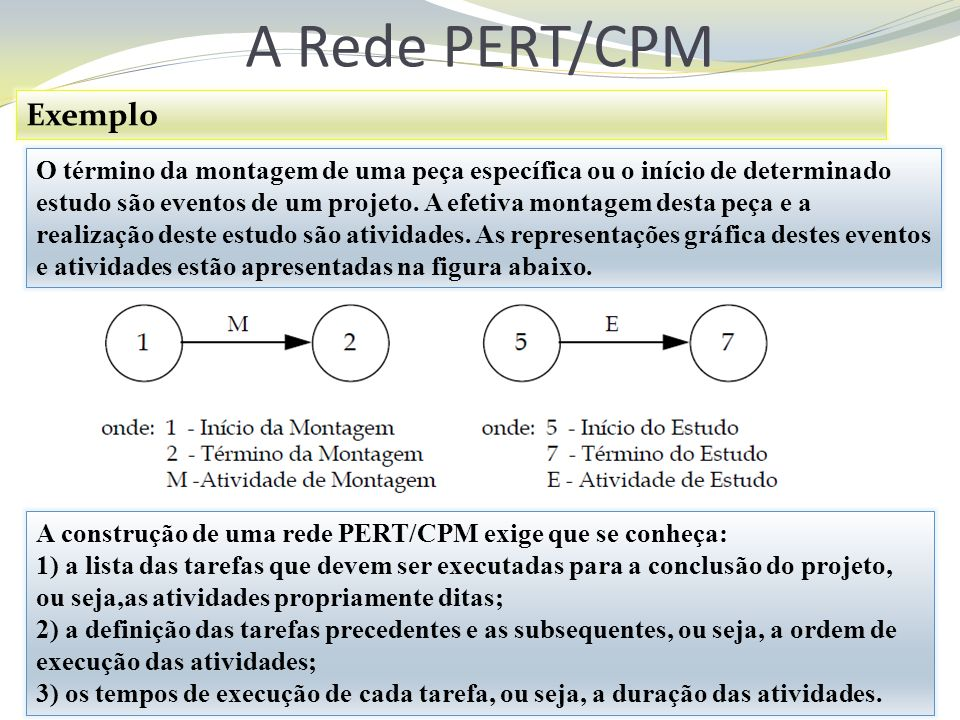 A Rede PERT/CPM Exemplo