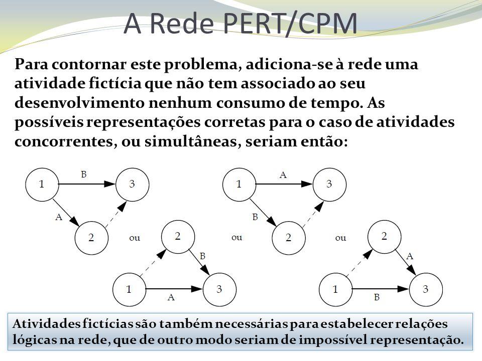 A Rede PERT/CPM