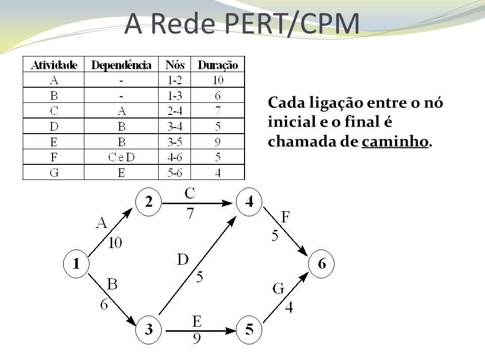 A Rede PERT/CPM Cada ligação entre o nó inicial e o final é chamada de caminho.