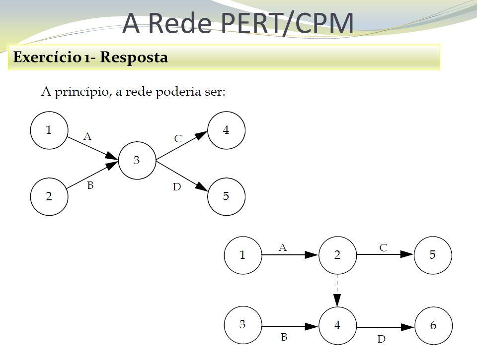A Rede PERT/CPM Exercício 1- Resposta